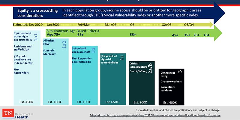 TDH Updates COVID-19 Vaccination Plan
