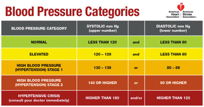 Get with the Guidelines: Blood Pressure Edition