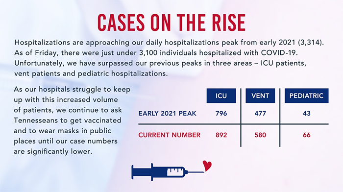 Tennessee Hospital Association News: COVID-19 Peaks Surpassed for ICU Patients, Vent Patients and Pediatric Hospitalizations