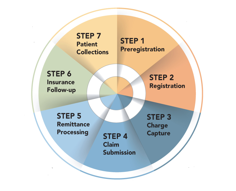 The Seven Steps of Revenue Cycle for a Healthcare Practice